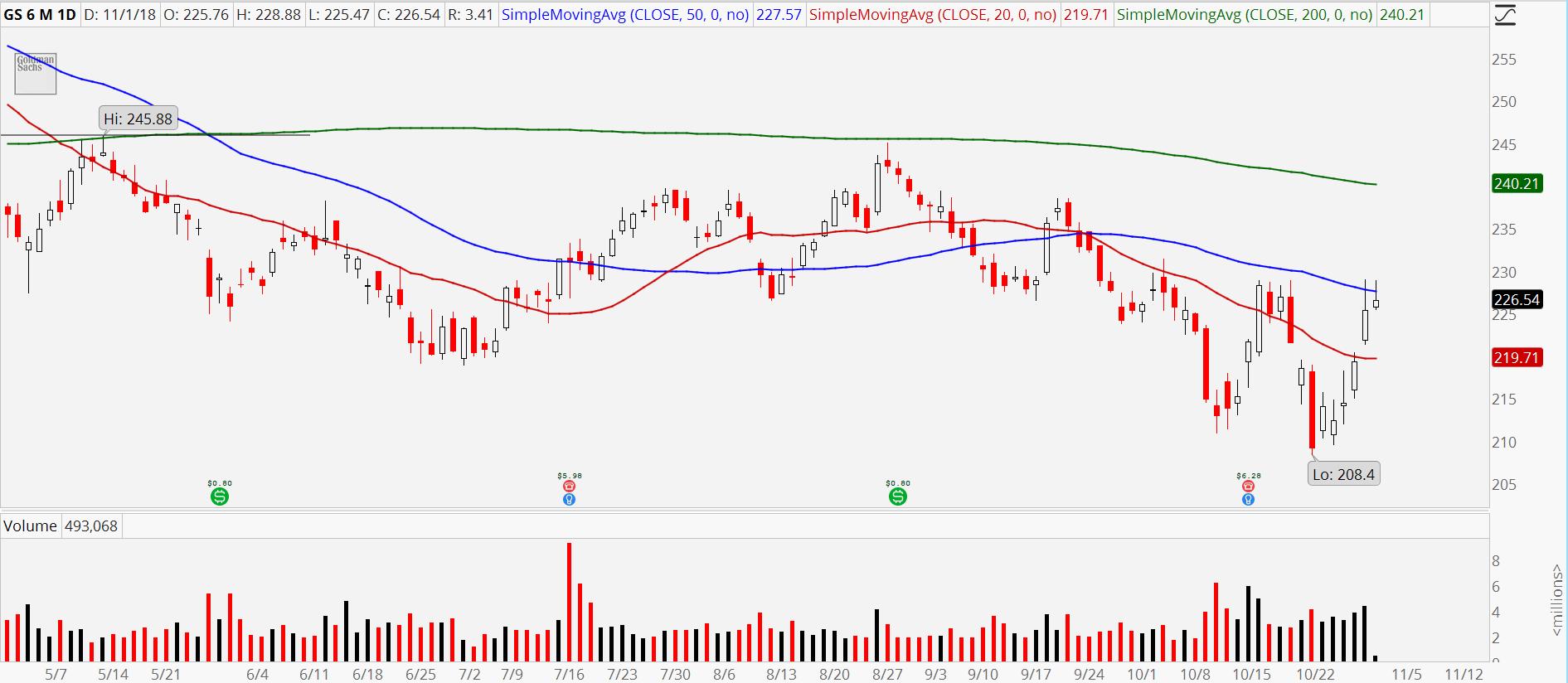 3 Bank Stocks to Sell: Goldman Sachs (GS)