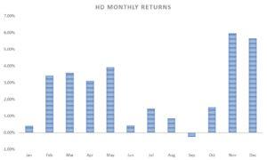 HD stock