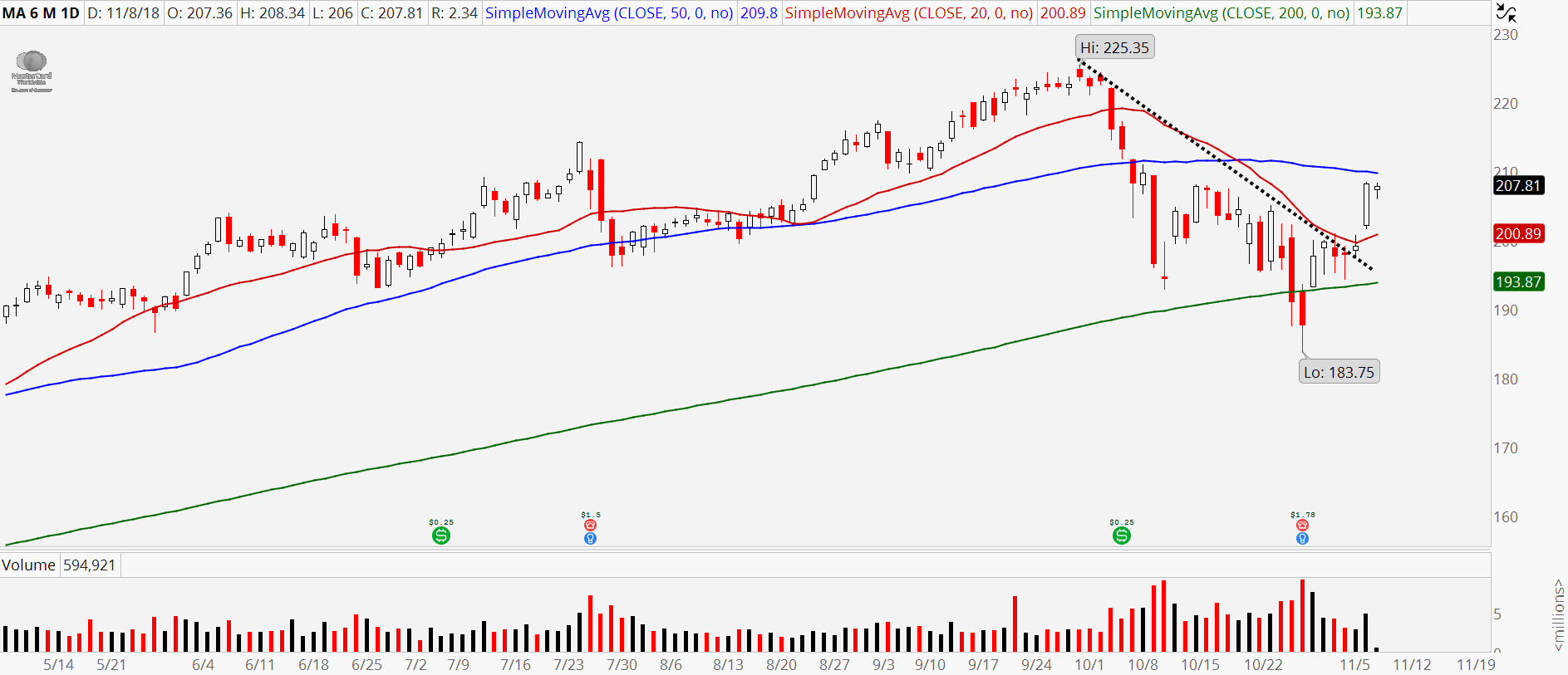 3 Relative Strength Stocks to Buy: Mastercard (MA)