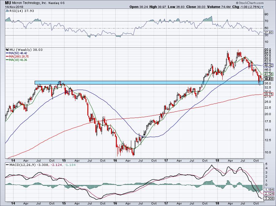 chart of MU stock