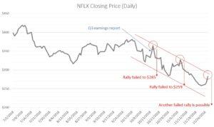 NFLX stock, Netflix stock