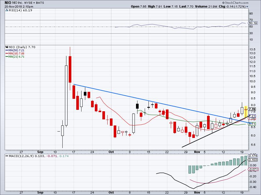 Best Stock Charts to Watch #7: Nio (NIO)
