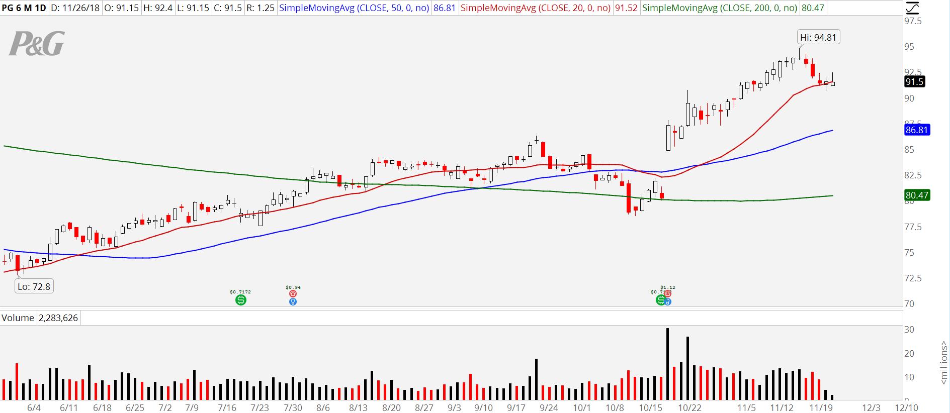 3 Consumer Staples Stocks to Buy: Proctor & Gamble (PG)