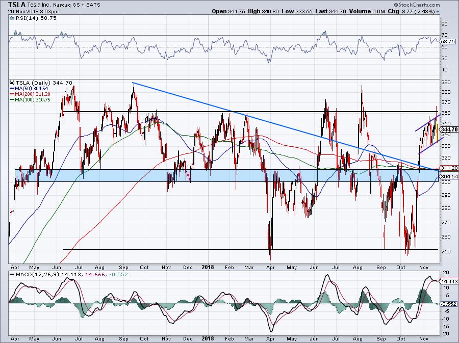 must-see stock charts TSLA