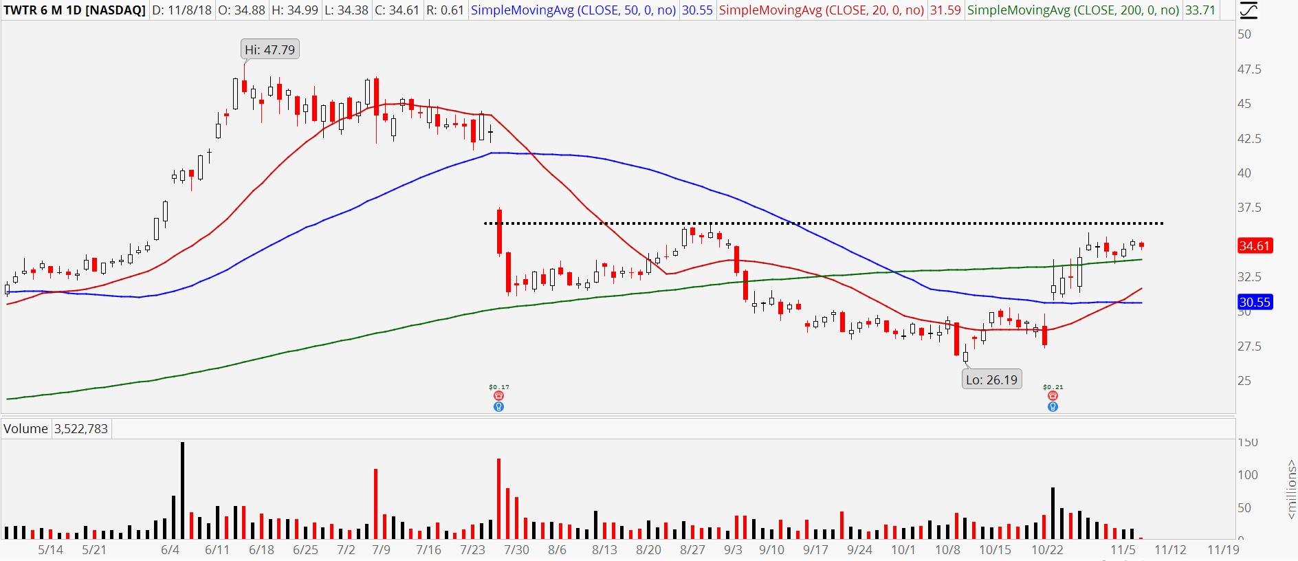 3 Relative Strength Stocks to Buy: Twitter (TWTR)