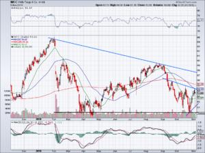 chart of Wells Fargo stock price