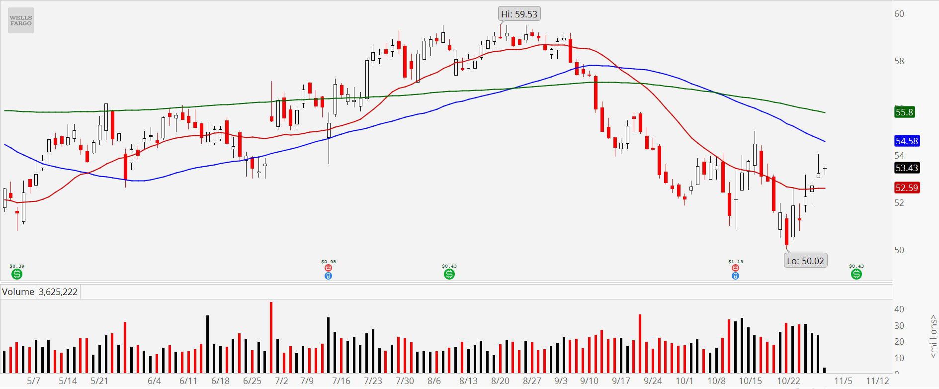 3 Bank Stocks to Sell: Wells Fargo (WFC)