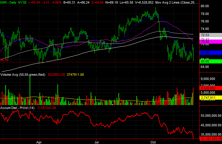 3 Big Stock Charts for Thursday: Unum Group (UNM), Emerson Electric (EMR) and American Electric Power (AEP)