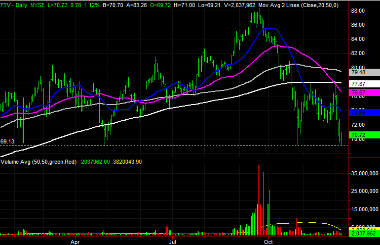 3 Big Stock Charts for Tuesday: Micron Technology (MU), Fortive (FTF) and Morgan Stanley (MS)