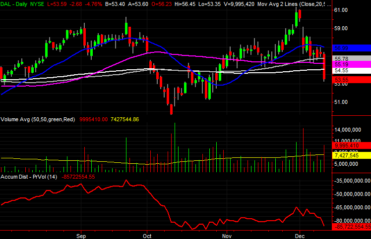 3 Big Stock Charts for Friday: Duke Realty (DRE), Mattel (MAT) and Delta Air Lines (DAL)