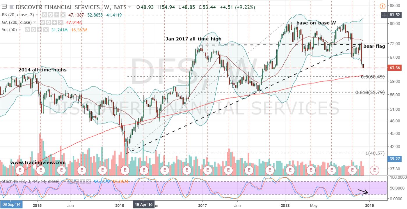 DFS stock
