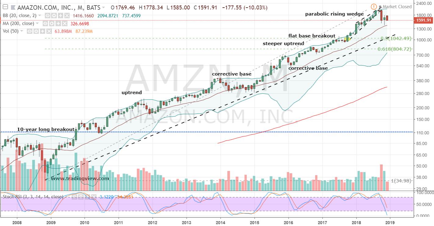 Shorting Amazon Amzn Stock Still Makes Sense Investorplace