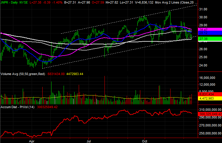 3 Big Stock Charts for Tuesday: Juniper Networks (JNPR), Home Depot (HD) and Campbell Soup Company (CPB)