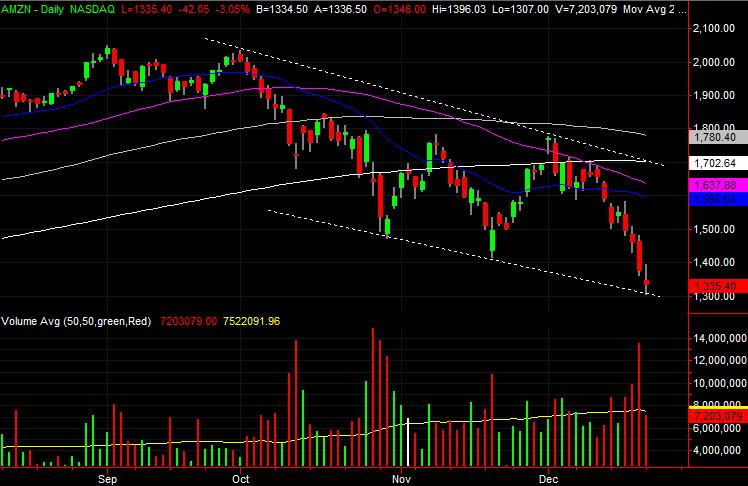 Big Stock Charts AMZN stock