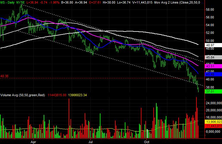 Big Stock Charts MS stock