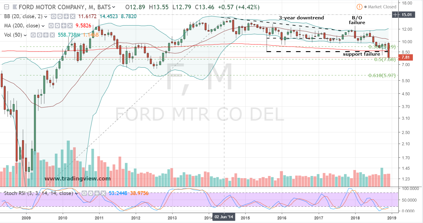 Ride Ford Stock to Big Profits... As a Bear | InvestorPlace