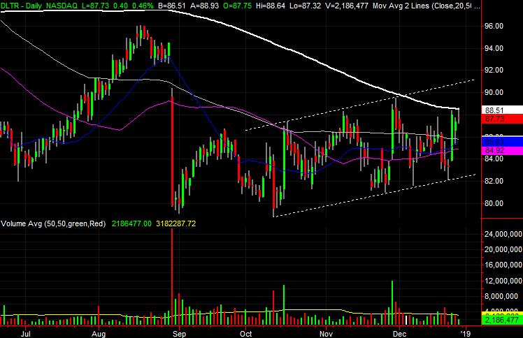 3 Big Stock Charts for Monday: Oracle (ORCL), Dollar Tree (DLTR) and CenterPoint Energy (CNP)