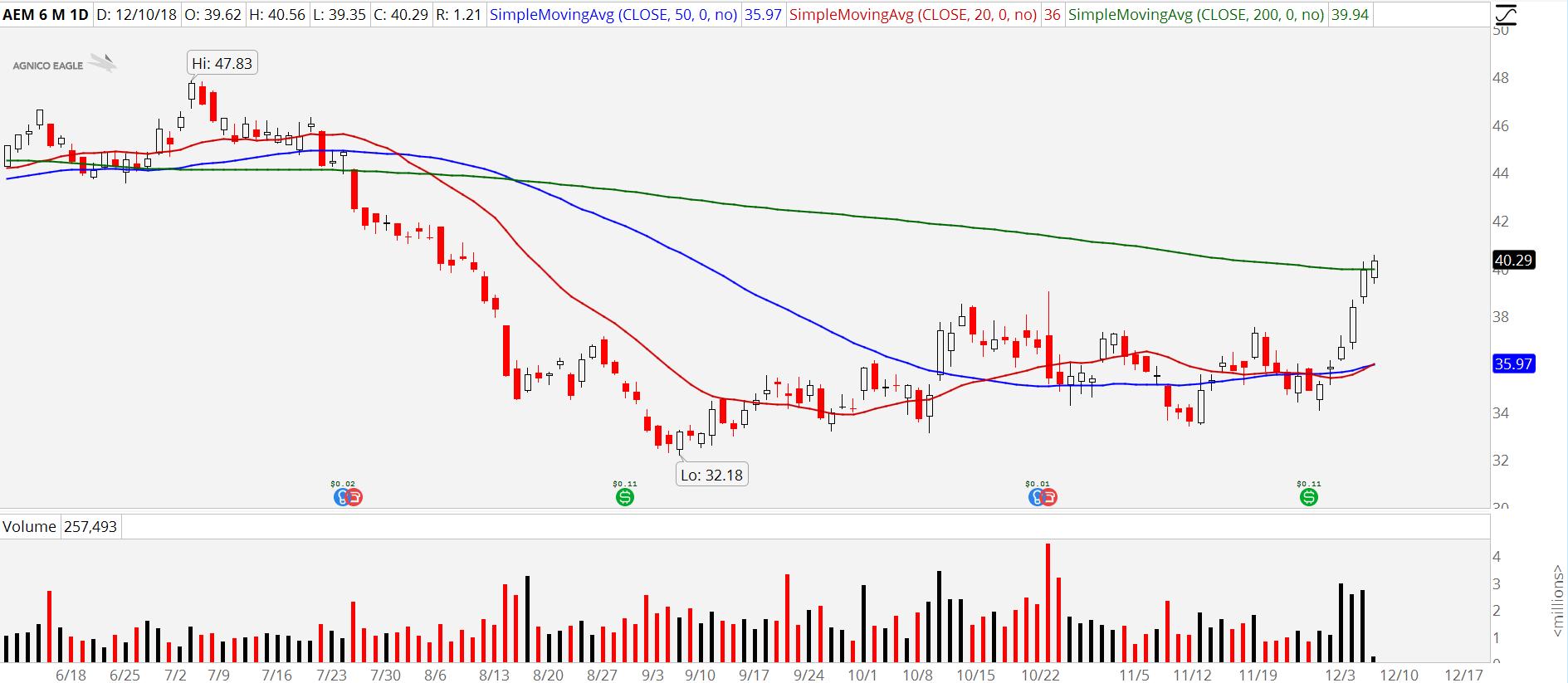 3 Gold Stocks Shining Bright: Agnico Eagle Mines (AEM)