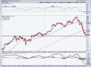 chart of EA stock