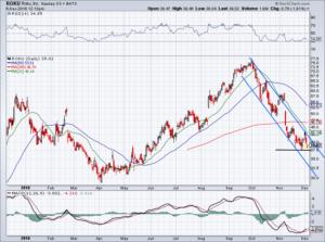 chart of ROKU stock price
