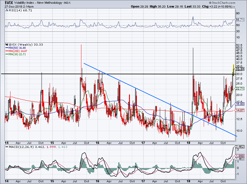 must-see stock charts for VIX