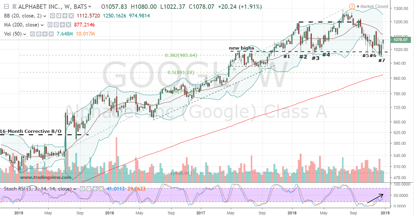 GOOGL Stock Weekly Chart