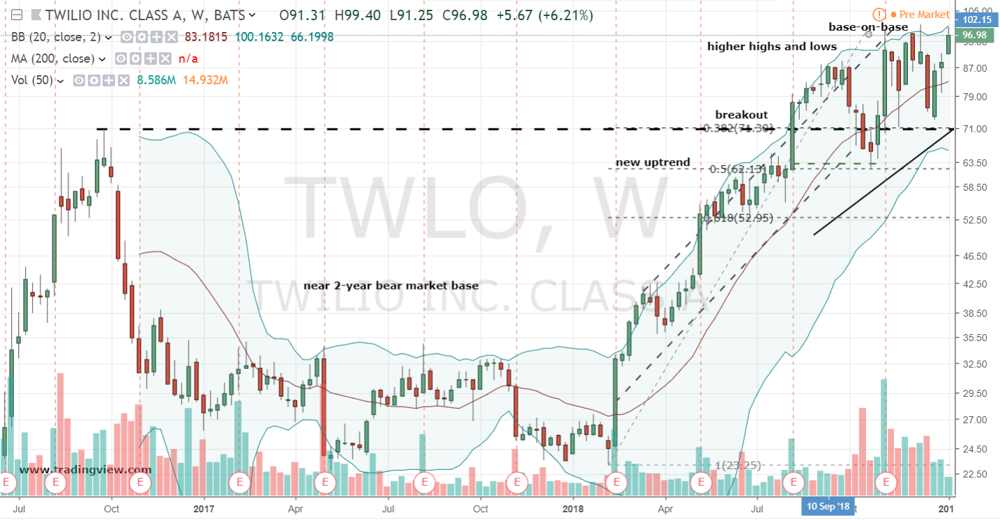 Twilio Stock Weekly Chart