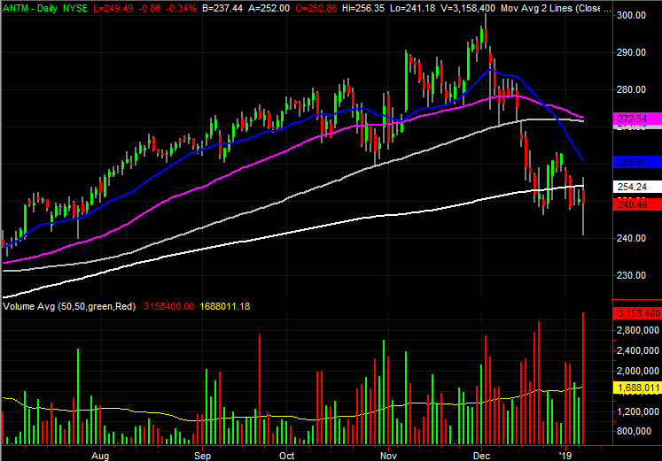 3 Stock Charts for Wednesday: Anthem, ServiceNow and Hewlett Packard Enterprise