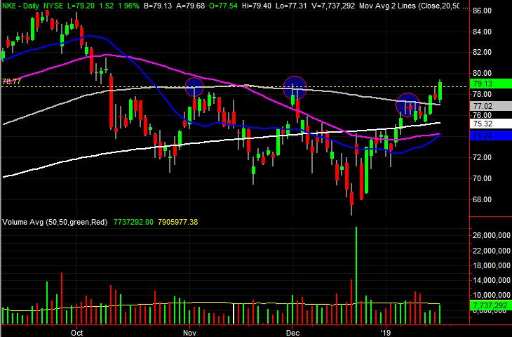 3 Big Stock Charts for Friday: General Electric (GE), Nike (NKE) and Wynn Resorts (WYNN)