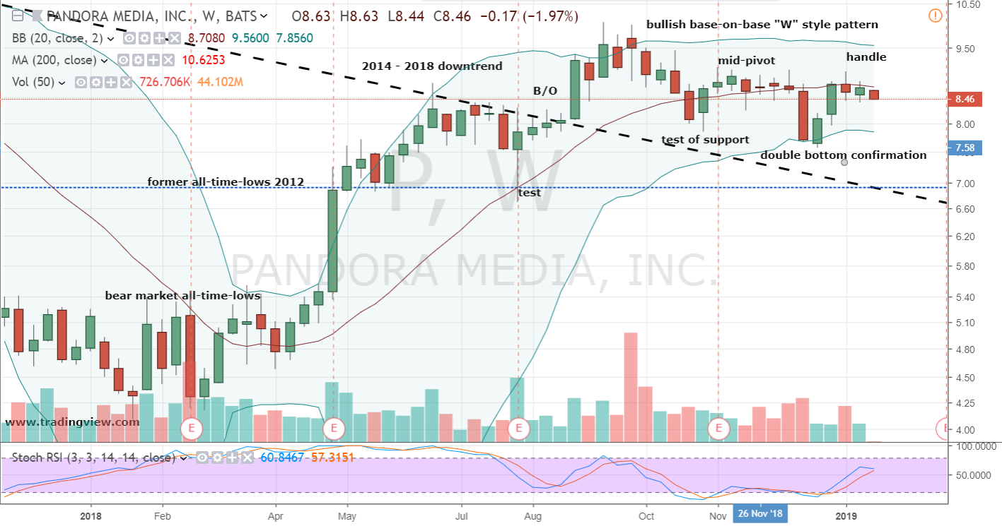 Pandora stock chart