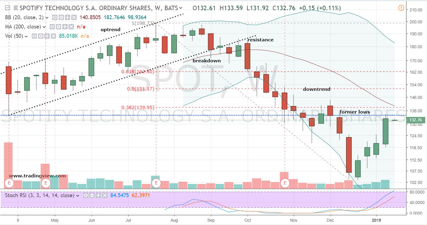 spotify stock chart