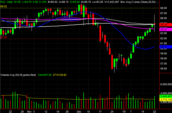 3 Big Stock Charts for Wednesday: CenterPoint Energy, Prologis and Mohawk Industries
