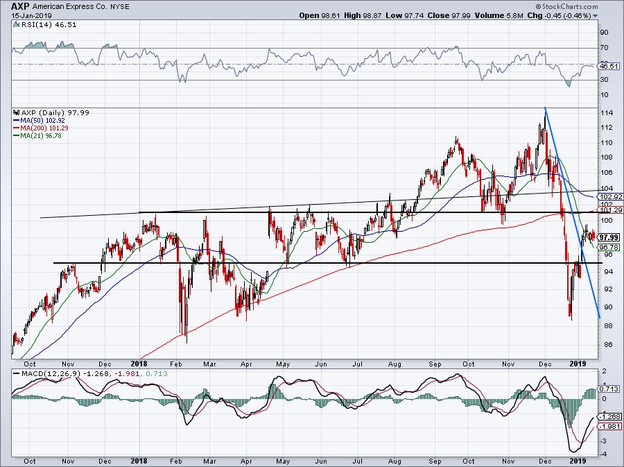 chart of AXP stock ahead of earnings