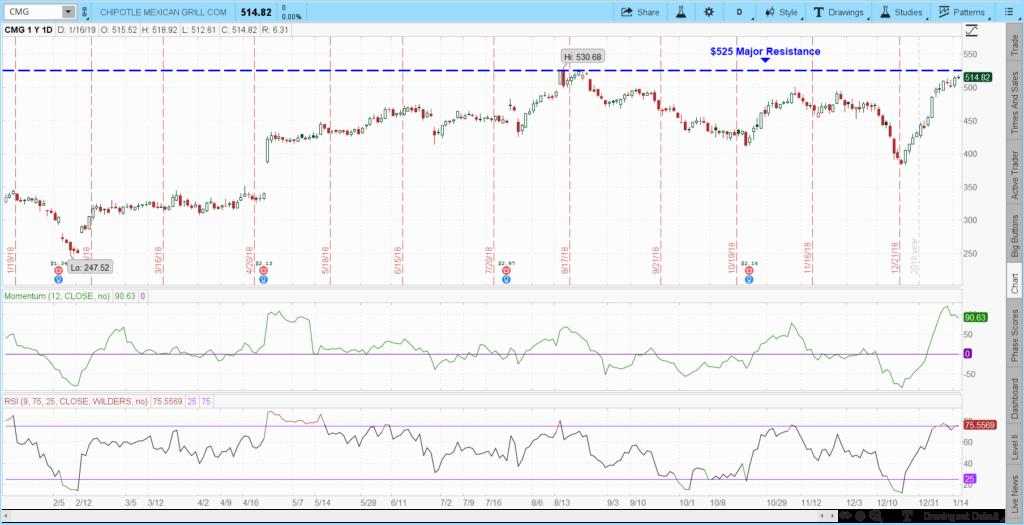 CMG stock chart 2