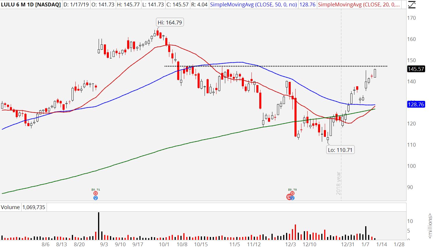 3 Retail Stocks to Buy: Lululemon Athletica (LULU)