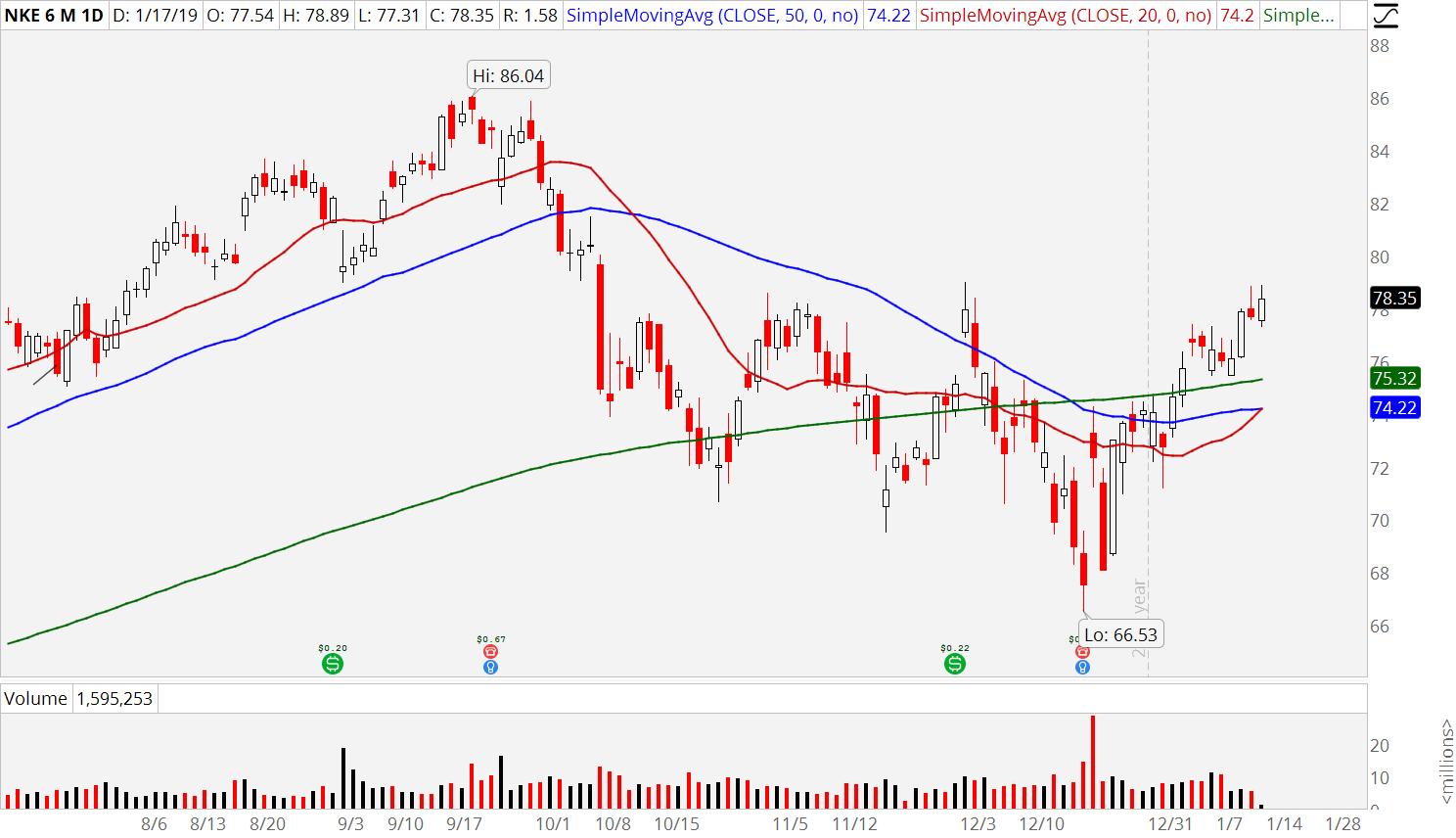 3 Retail Stocks to Buy: Nike (NKE)
