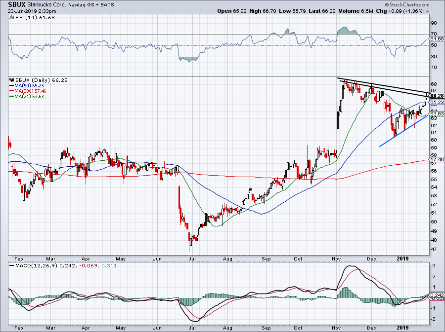 must-see stock charts for SBUX