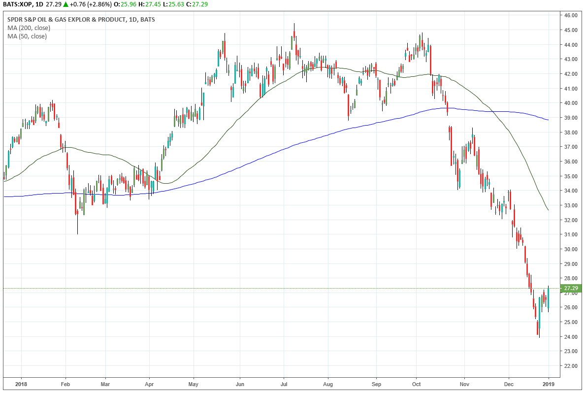 Trade of the Day for December 27, 2018: SPDR S&P Oil & Gas