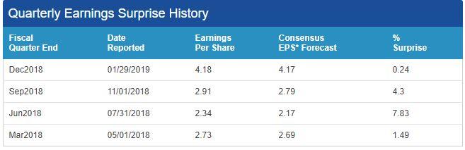 aapl earnings