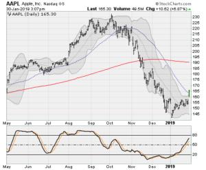 blue-chip stocks, AAPL