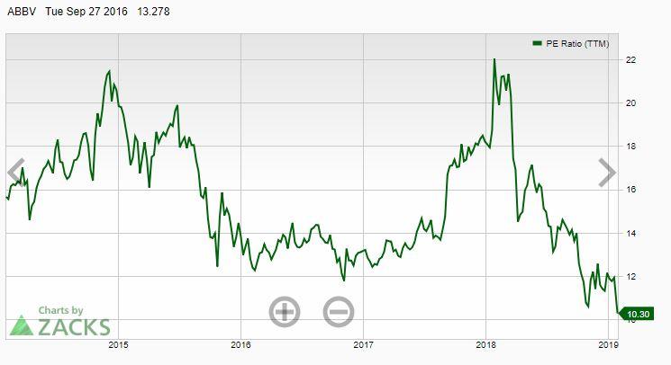 ABBV Headlines | AbbVie Inc. Stock - Yahoo Finance