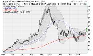 blue-chip stocks, AMD