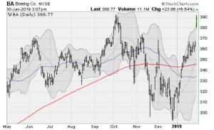 blue-chip stocks, BA
