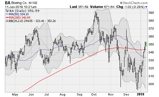 Boeing (BA) Turnaround Stocks to Buy