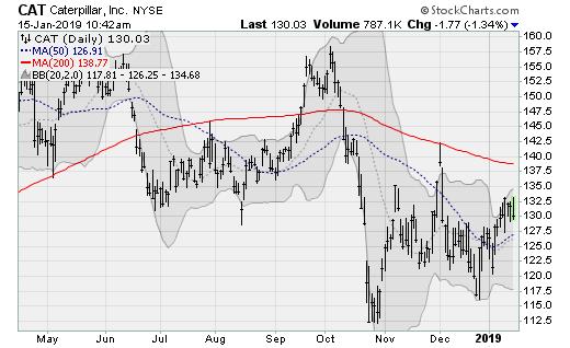 Caterpillar (CAT) Dow Jones Stocks to Sell