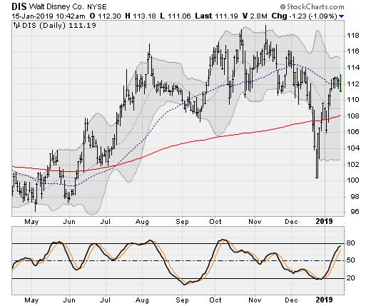Disney (DIS) Dow Jones Stocks to Sell