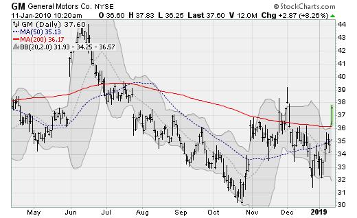 General Motors (GM) Turnaround Stocks to Buy