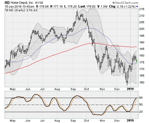 Home Depot (HD) Dow Jones Stocks to Sell