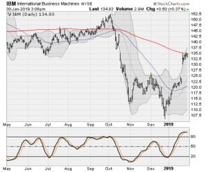 blue-chip stocks, IBM