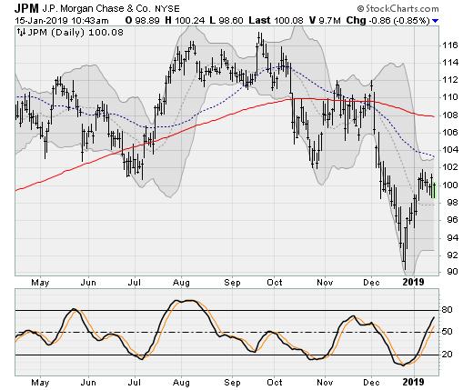 JPMorgan (JPM) Dow Jones Stocks to Sell